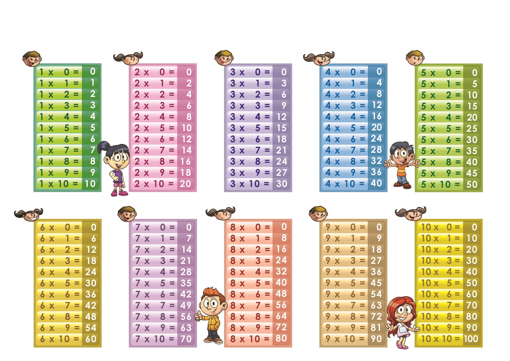 Multiplication Table 1 10 Printable 5 Preschool And