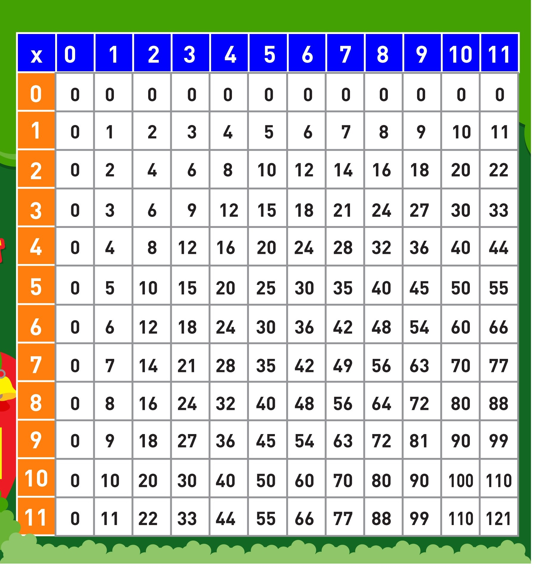 Multiplication Table 1 10 Printable 6 Preschool And