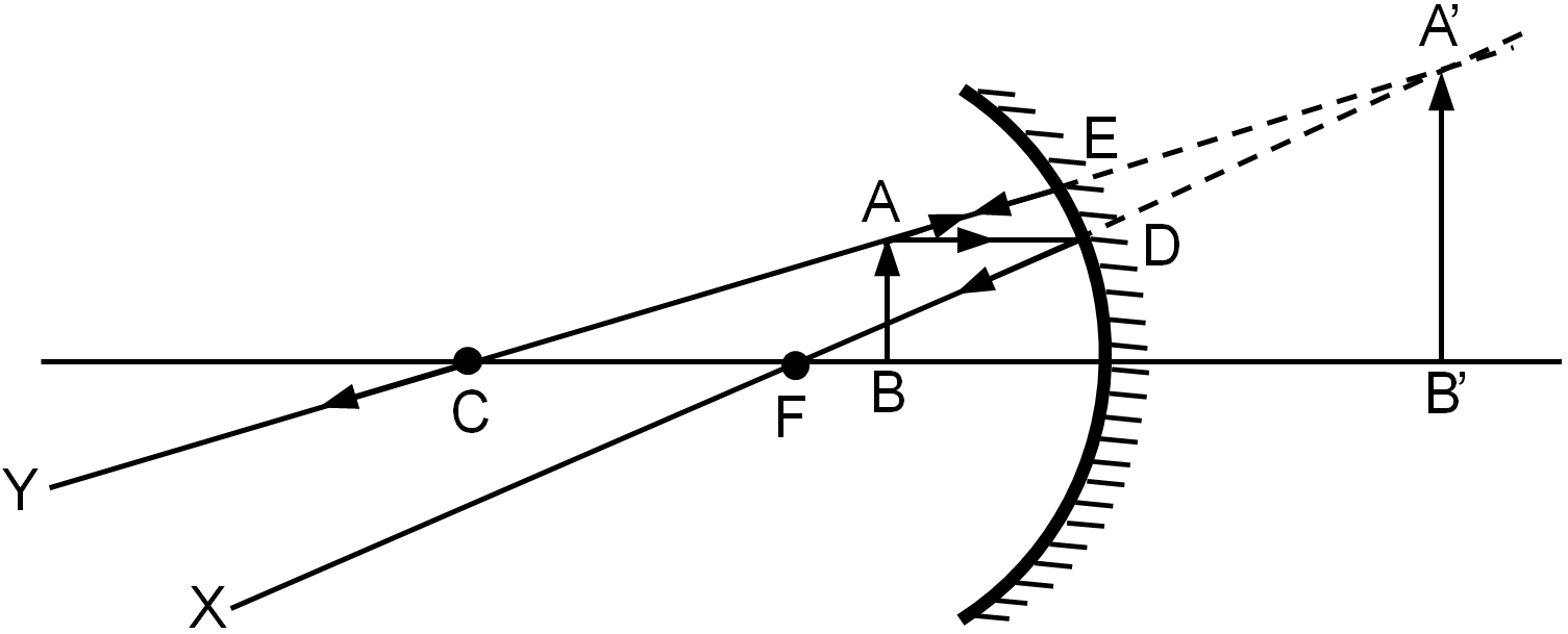 hight resolution of when the object is placed between the principal focus and the pole