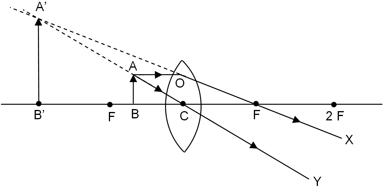 hight resolution of when the object is placed between the focus f and optical centre c