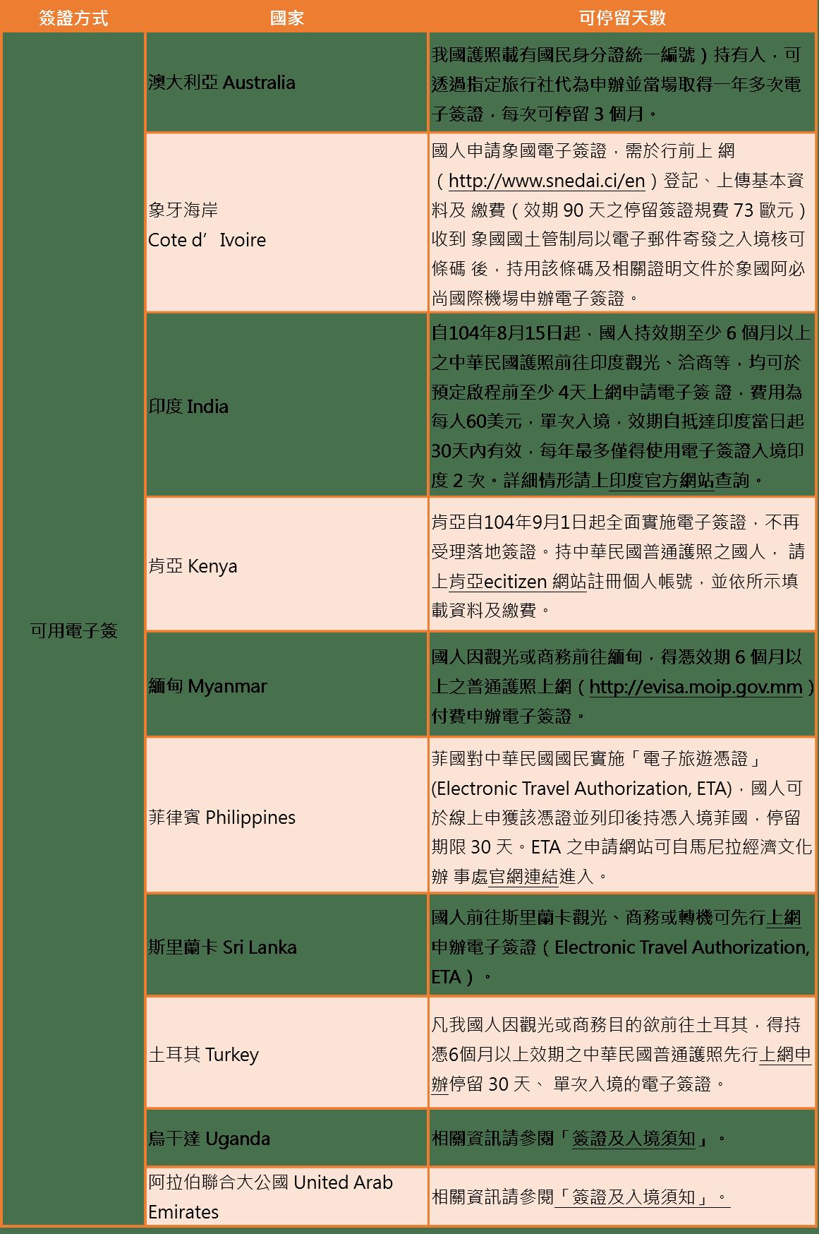 最新!臺灣常去國家免簽整理 - FunTime旅遊比價