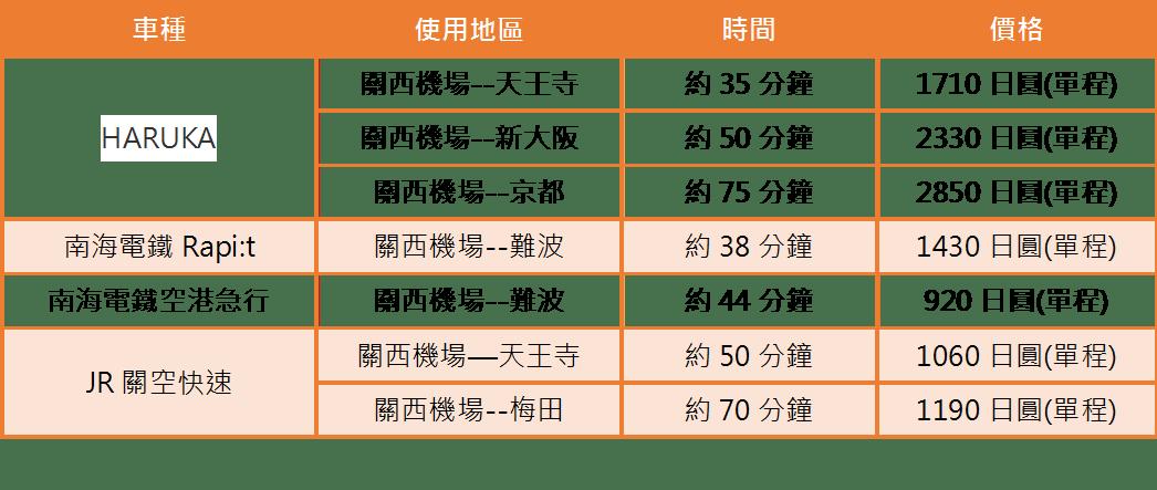 關西機場→大阪市區