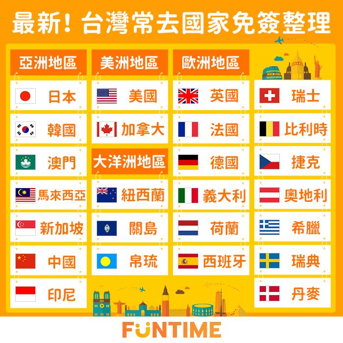 台灣常去免簽國家