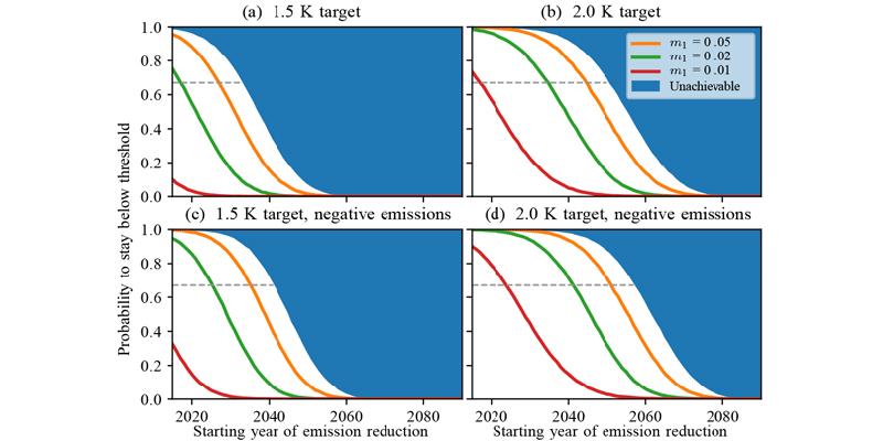 Estudo Alerta Que é Necessário Agir Com Vigor Antes De 2035, Para Manter O Aquecimento Abaixo De 2°C