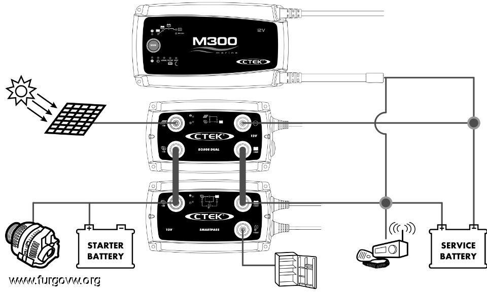 Cargador CTEK D250S DUAL, ¿vale la pena?