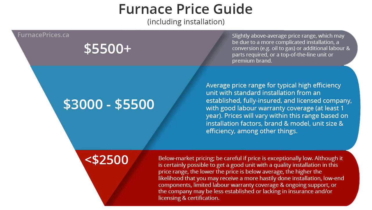 hight resolution of canadian furnace price guide