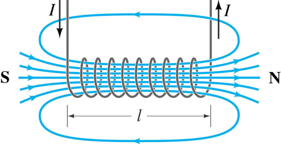magnetic current through a coil