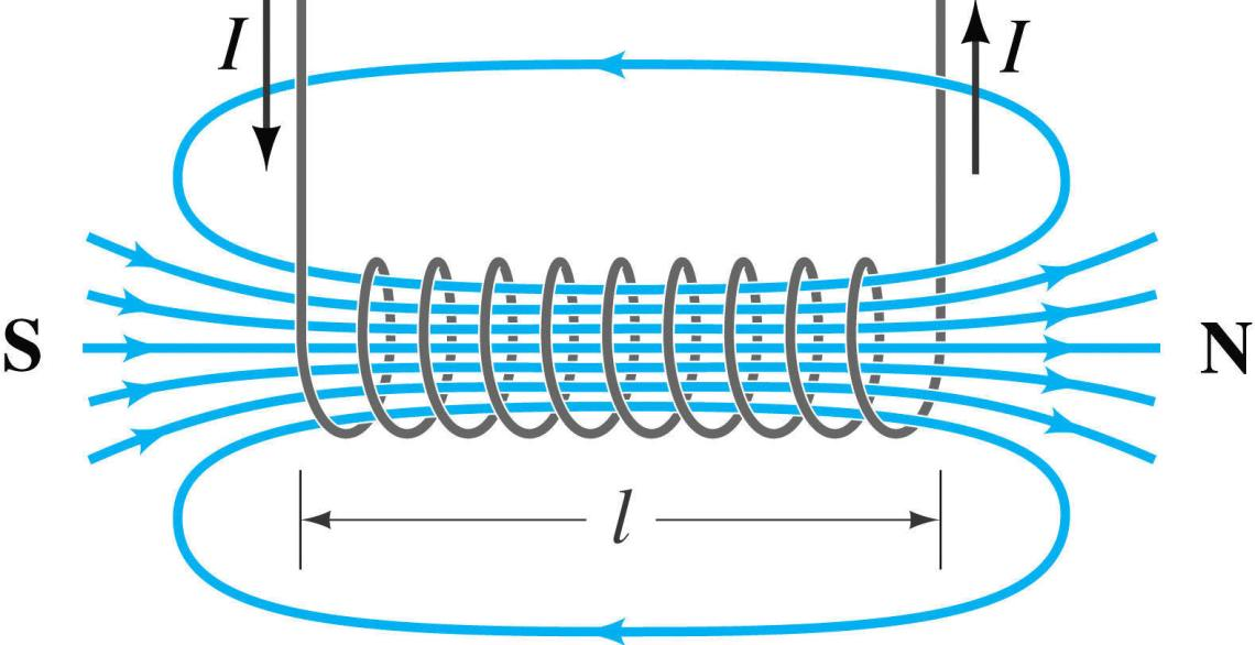 Magnetic field produced by current running through a coil