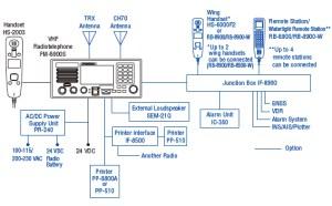 VHF RADIOTELEPHONE FM8900S   Radiotelephone   Products