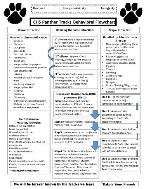 Behavioral Expectations / Behavioral Flowchart and Process