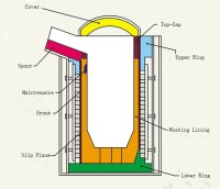 Performance Requirements of Electric Furnace Lining ...