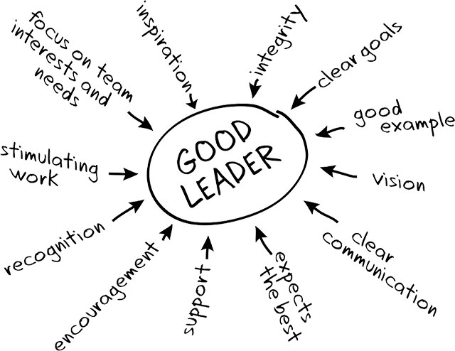 How can you develop leadership within your Graduates