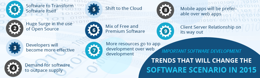 Important Software Development Trends That Will Change the Software Scenario In 2015