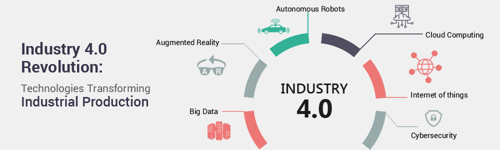 Industry 4.0 Revolution Technologies Transforming Industrial Production1