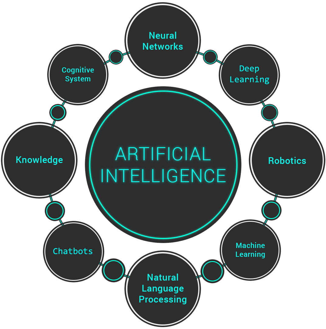 Artificial Intelligence Development Services