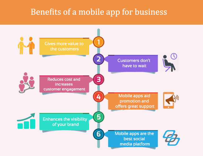 Benefits of a mobile app for business