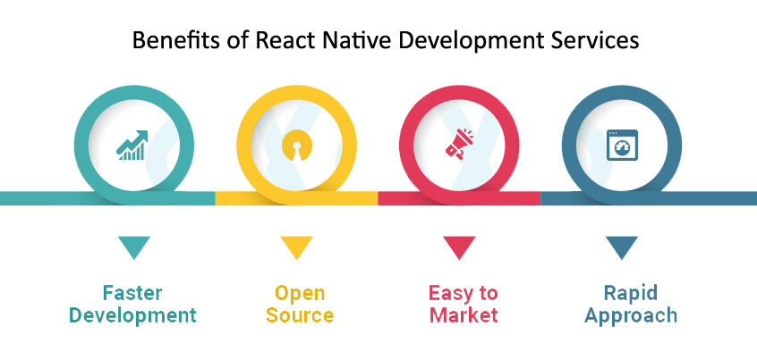 Benefits of applying React Native Development Services