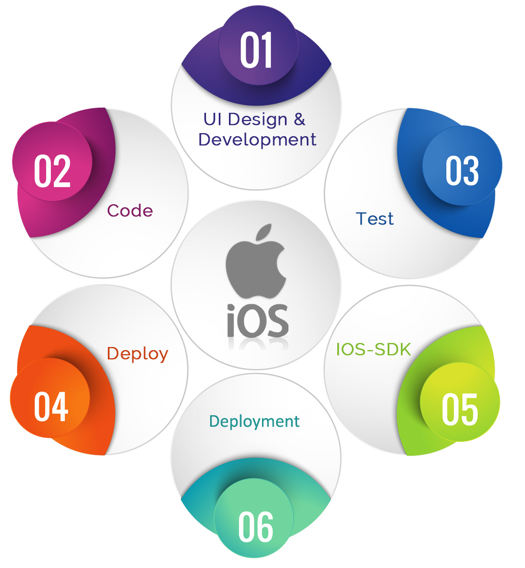 ios-app-development-fusion-informatics