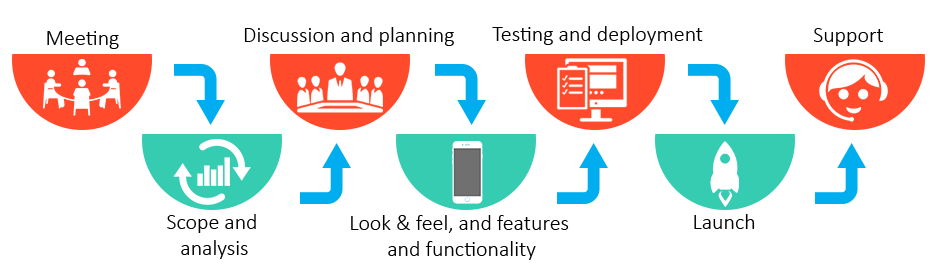 Ecommerce App Development Process-fusion informatics
