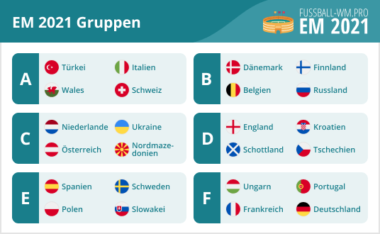 EM 2021 Gruppen - Alle Gruppen von A - F | EURO 2020