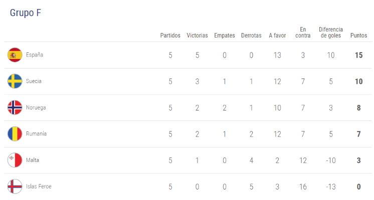 Clasificación Eurocopa 2020. Rumanía - España