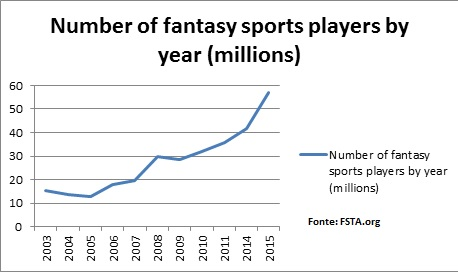 Crescimento anual do número de jogadores de Fantasy
