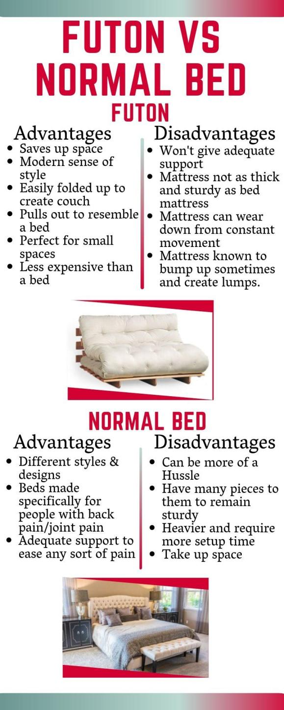 Futon VS Normal Bed