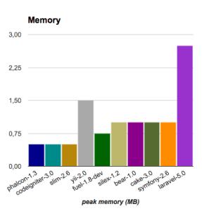 Performance framework PHP Consumo Memoria