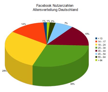 fb_nutzerzahlen_200410