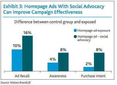 social-advocacy