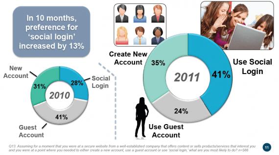 Verwendung von Social Logins steigt