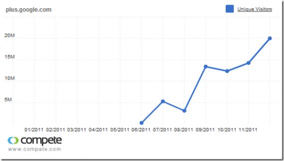 Monatlich aktive Google+ Nutzer