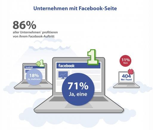 Anzahl von deutschen Unternehmen auf Facebook