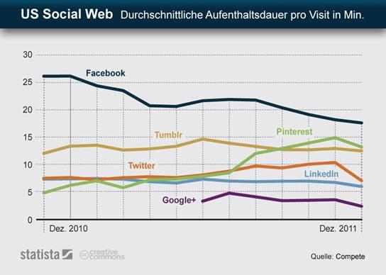 Verweildauer in sozialen Netzwerken: Facebook, Twitter, Google+