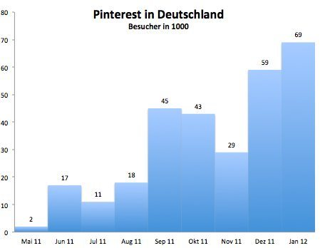 Deutsche Besucher von pinterest