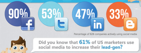 Lead Generierung über soziale Netzwerke