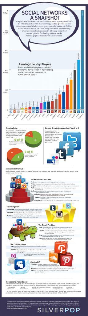 Nutzerzahlen Social Networks