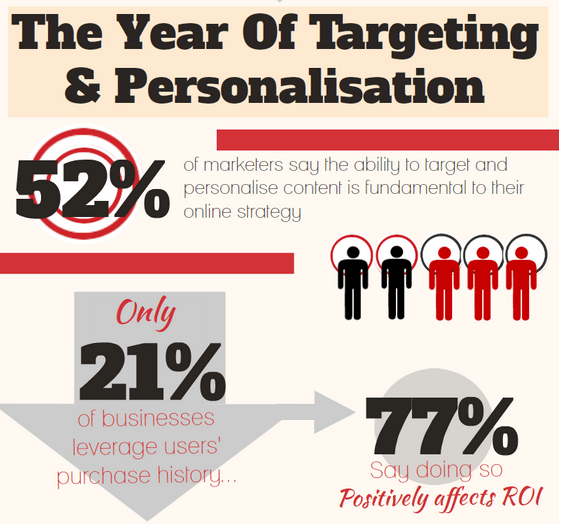 Digitales Marketing 2013 - Targeting, Content, Personalisierung