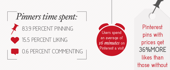 Pinterest Infografik Statistiken