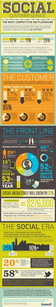 Social Customer Service Infografik