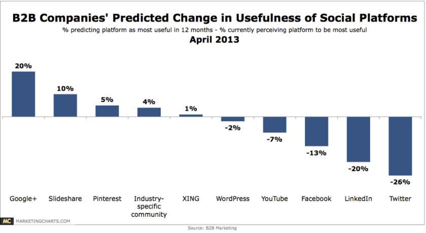 Social Media B2B - Effektivste Plattformen