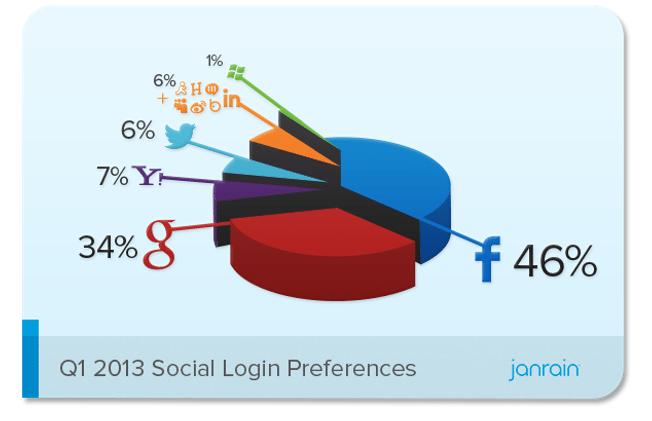Social Logins - Verteilung Google & Facebook 2013