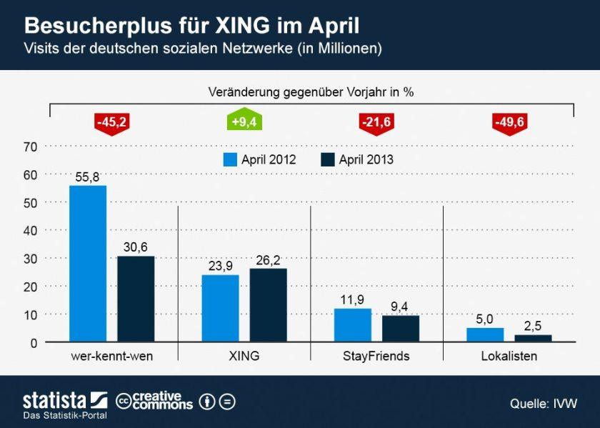 Besucher soziale Netzwerke Deutschland April 2013 - statista
