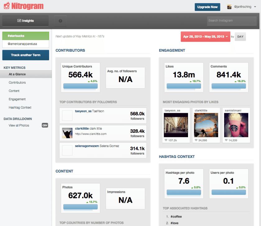 Instagram Statistiken - Nitrogram