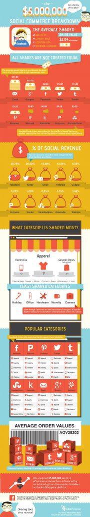Social Commerce Breakdown Infografik