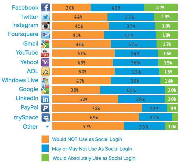 Social Login Verteilung 2013