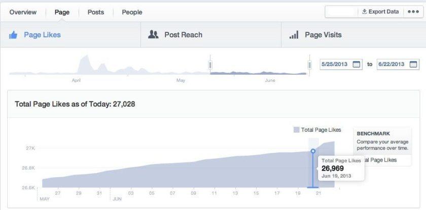 Neue Facebook Statistiken - Gefällt mir Angaben