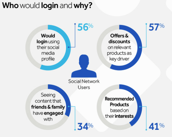 Erwartung an Social Logins