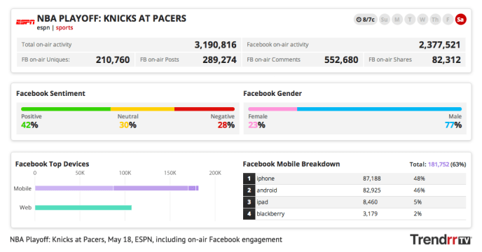 Social TV Studie - Facebook