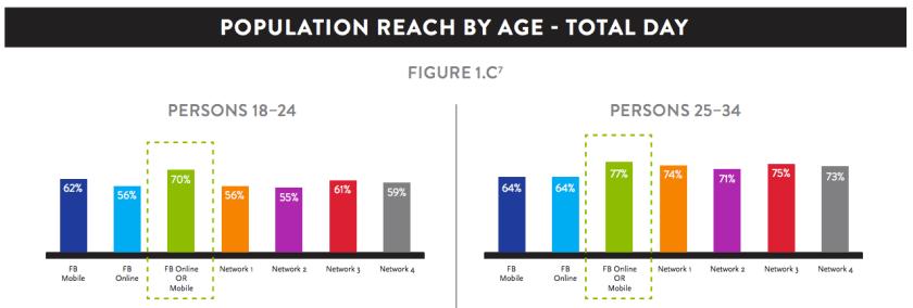 Reichweite Facebook Mobile - Nielsen